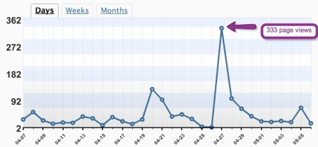 Page views for WSUCTLT blog