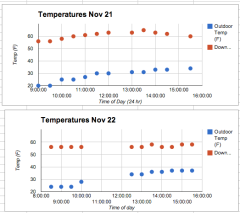 indoor and outdoor temps for experimental and control days