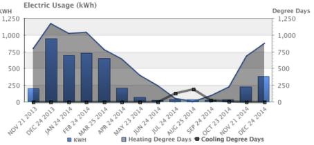 849 electric usage