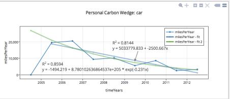 spaeth carbon wedge car